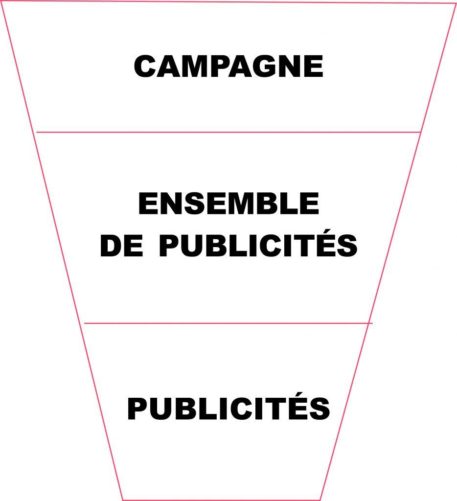 gestionnaire publicité facebook